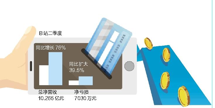 B站二季度净亏损7030万元 同比扩大近四成
