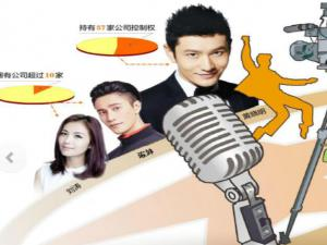中国明星资本生意经调查:16位明星手握146家公司 影视类占超5成