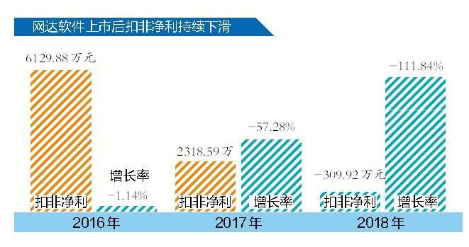 网达软件期间费用涨近五成拖累业绩  上市三年扣非澳门永利集团持续下滑变负数