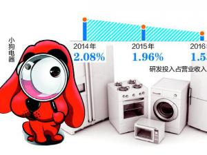 小狗电器费3年猛增4倍 研发投入占比仅2%频曝质量问题