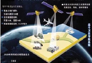 北斗导航正式提供区域服务 - 长江商报 - 长江商